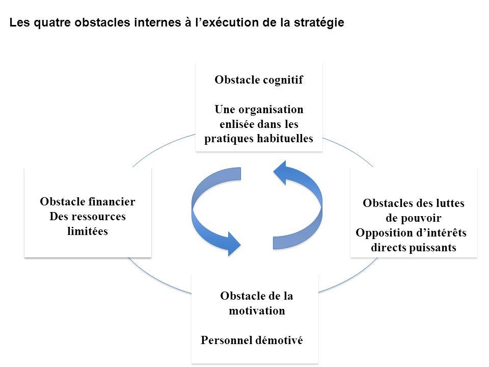 Les quatre obstacles internes à l'exécution de la stratégie