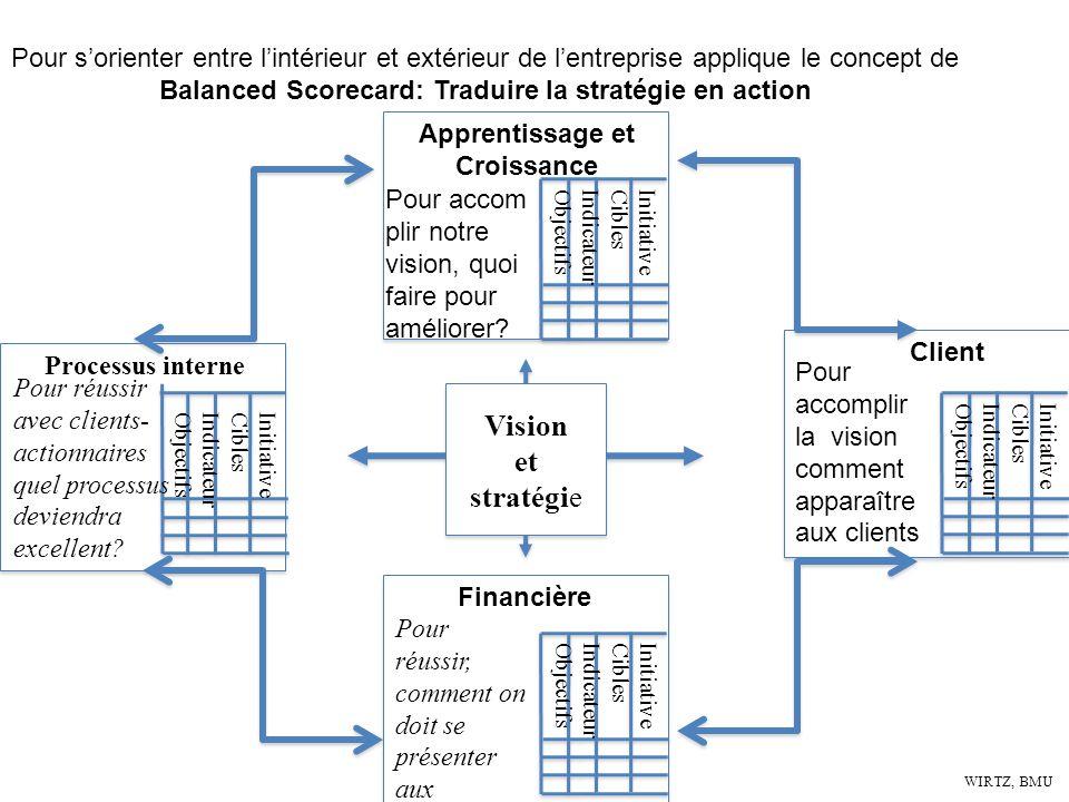 Pour s'orienter entre l'intérieur et extérieur de l'entreprise applique le concept de