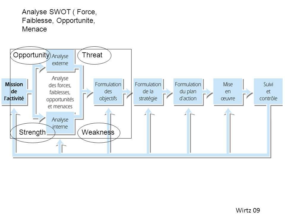 Analyse SWOT ( Force, Faiblesse, Opportunite, Menace