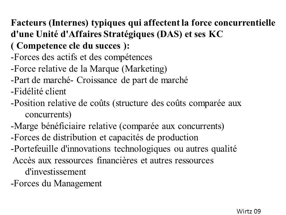 ( Competence cle du succes ): Forces des actifs et des compétences