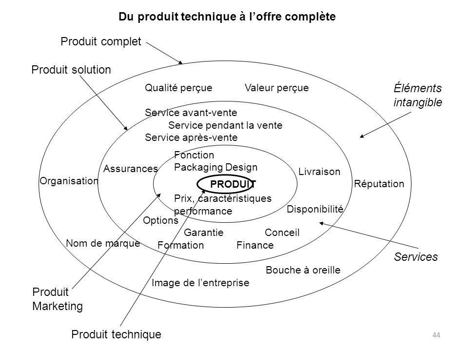 Du produit technique à l'offre complète