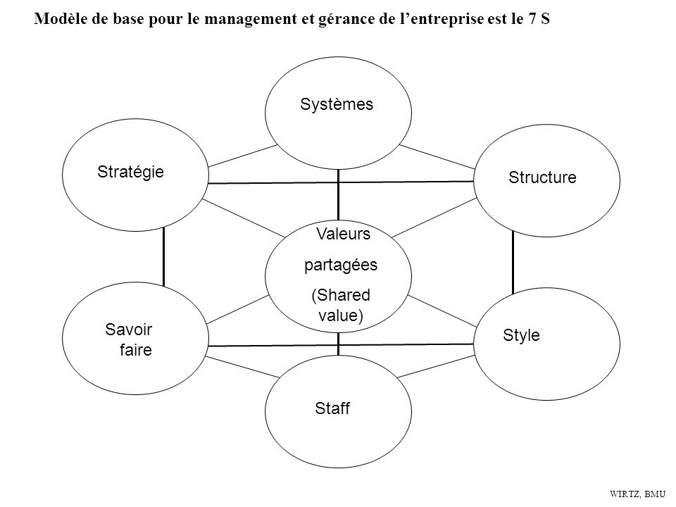 Modèle de base pour le management et gérance de l'entreprise est le 7 S