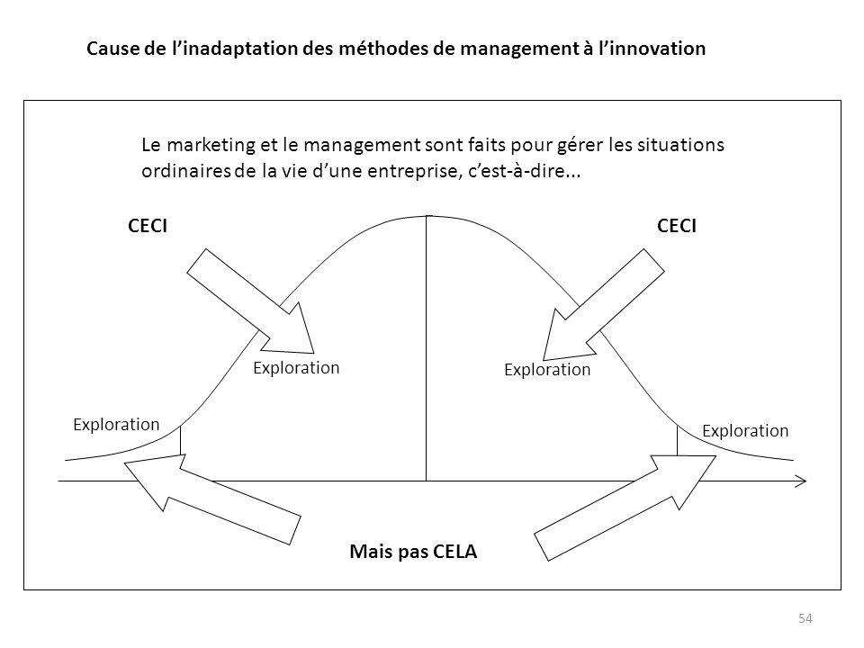 Cause de l'inadaptation des méthodes de management à l'innovation
