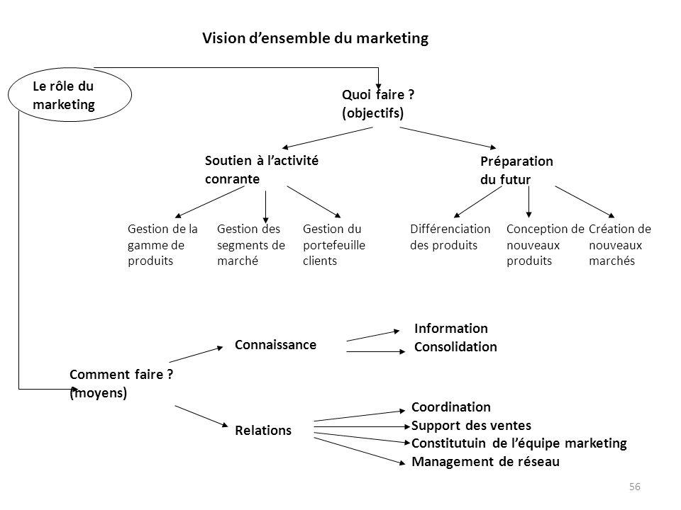 Vision d'ensemble du marketing