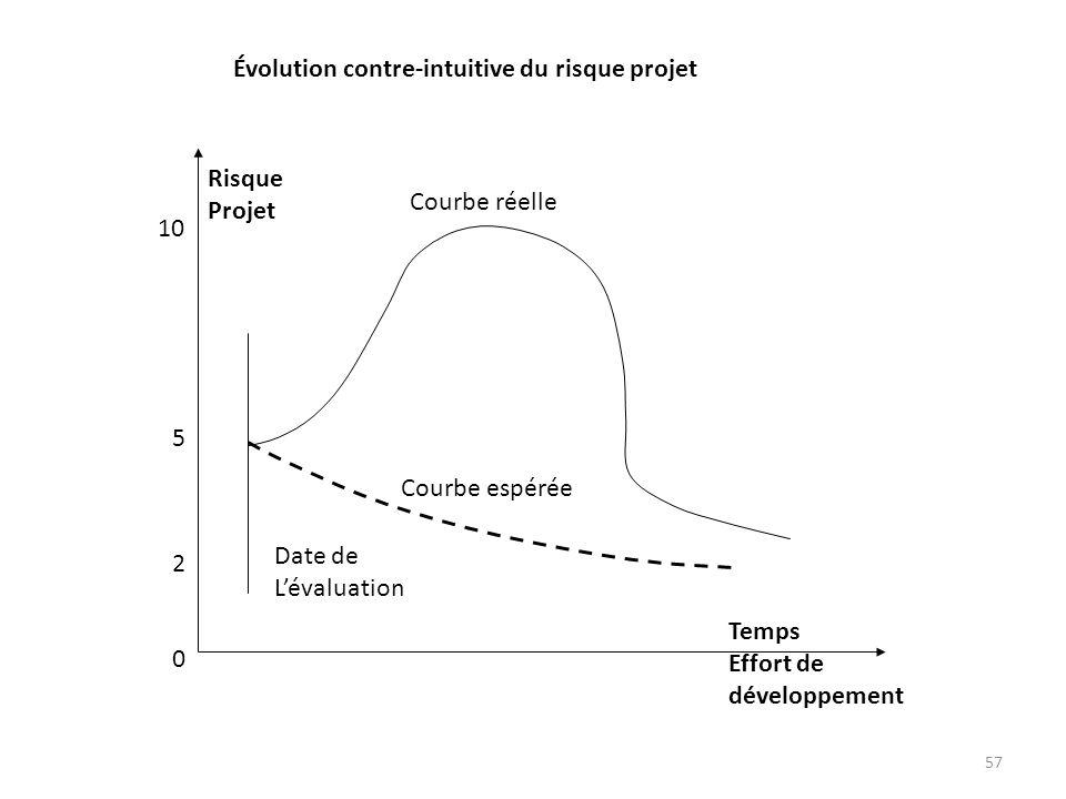 2 5. 10. Risque. Projet. Temps. Effort de. développement. Date de. L'évaluation. Courbe réelle.