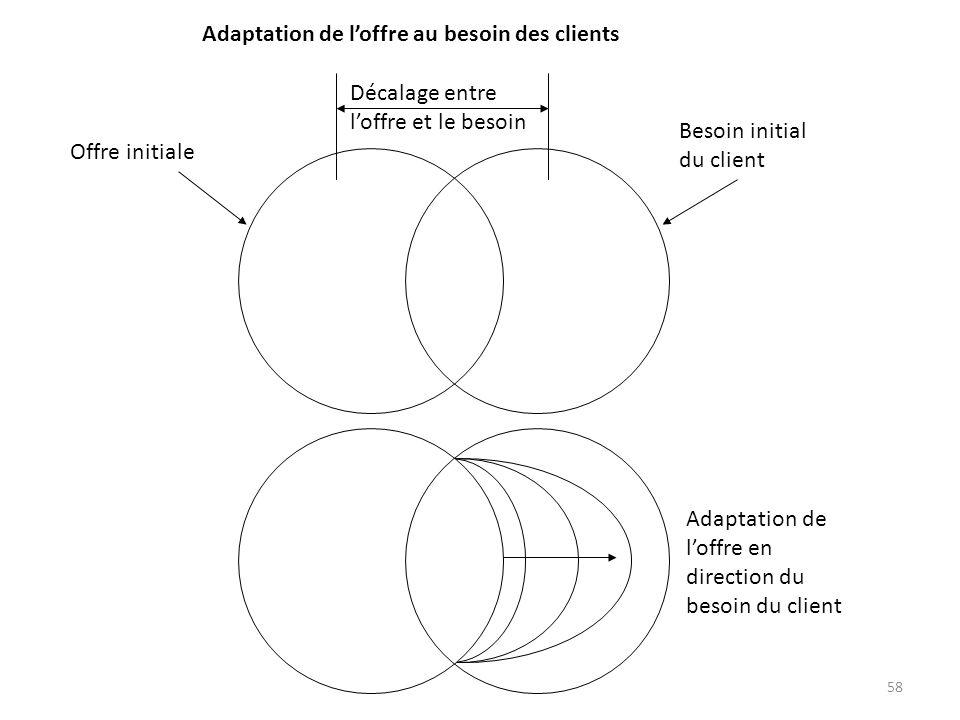 Adaptation de l'offre au besoin des clients