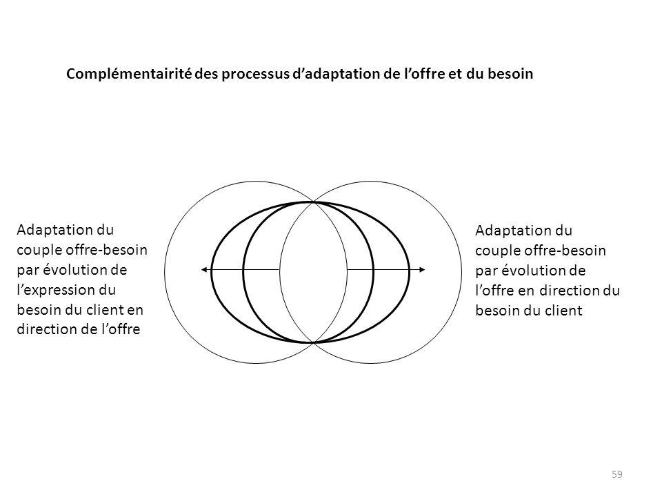 Adaptation du couple offre-besoin. par évolution de. l'expression du. besoin du client en. direction de l'offre.