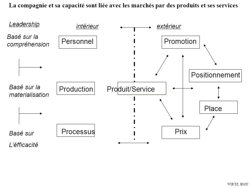 Production Produit/Service Positionnement