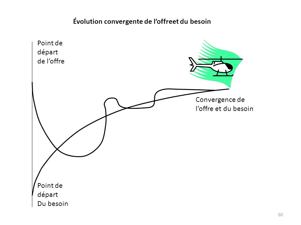 Convergence de l'offre et du besoin. Point de. départ.