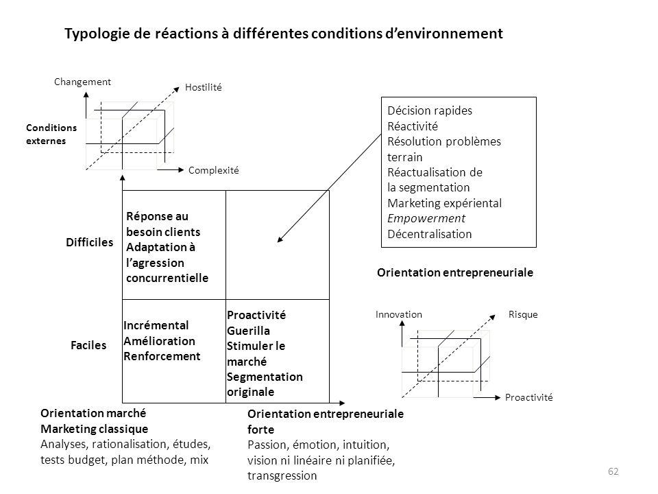 Typologie de réactions à différentes conditions d'environnement