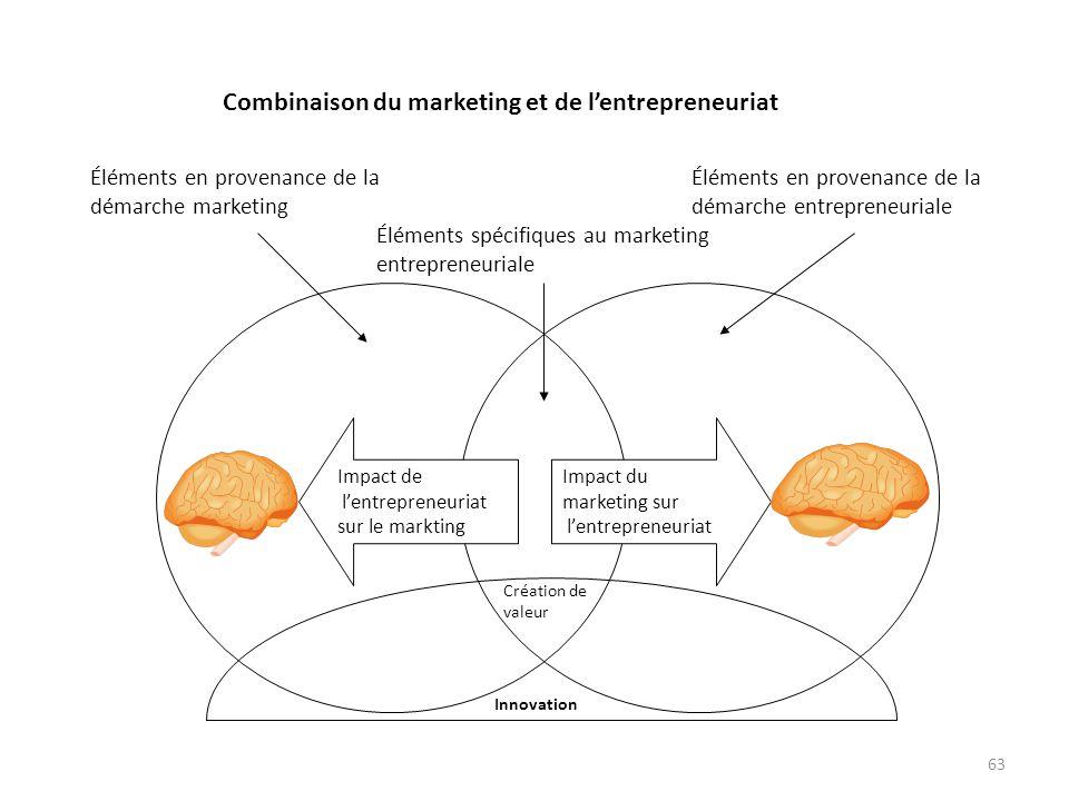Combinaison du marketing et de l'entrepreneuriat