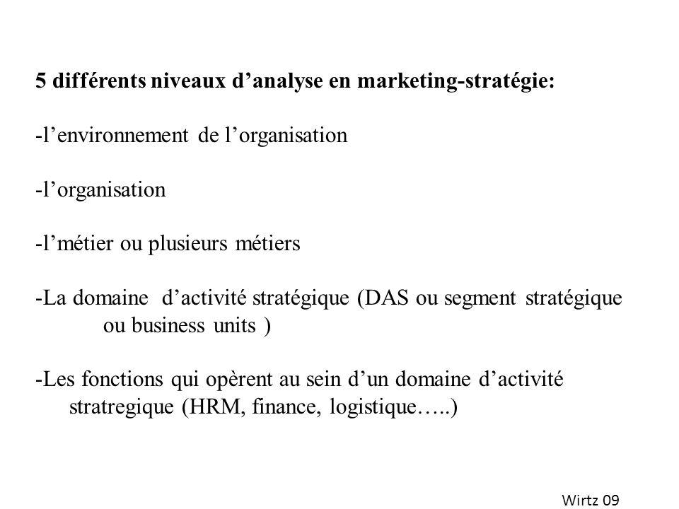 5 différents niveaux d'analyse en marketing-stratégie: