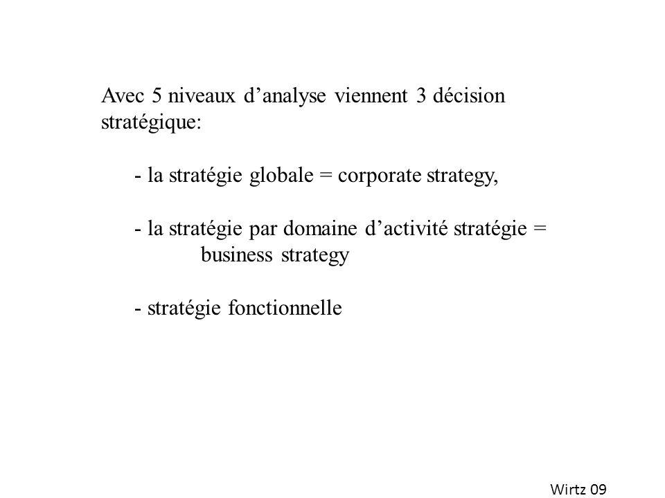 Avec 5 niveaux d'analyse viennent 3 décision stratégique: