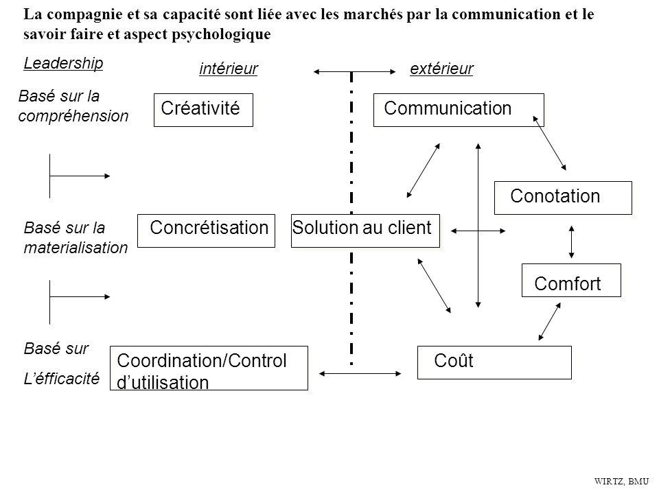Créativité Communication