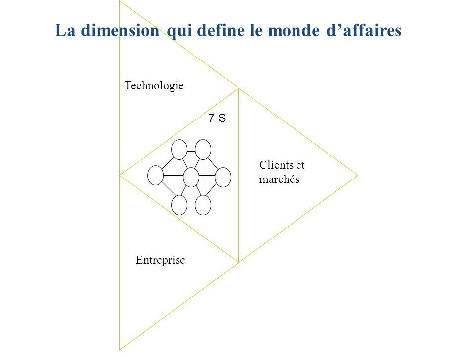La dimension qui define le monde d'affaires