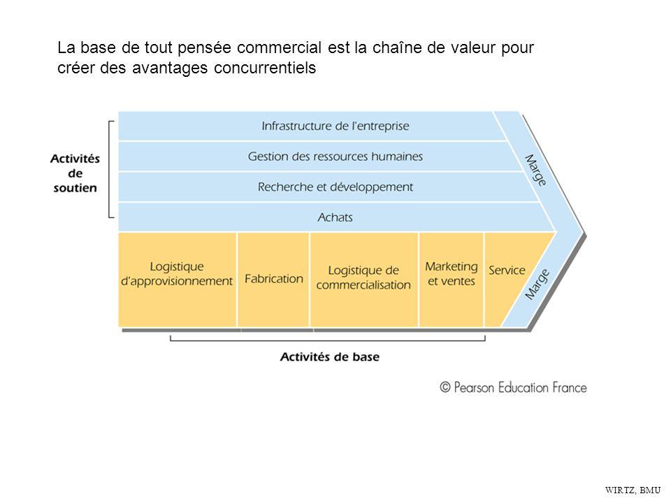 La base de tout pensée commercial est la chaîne de valeur pour créer des avantages concurrentiels
