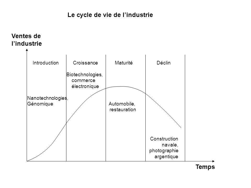 Le cycle de vie de l'industrie