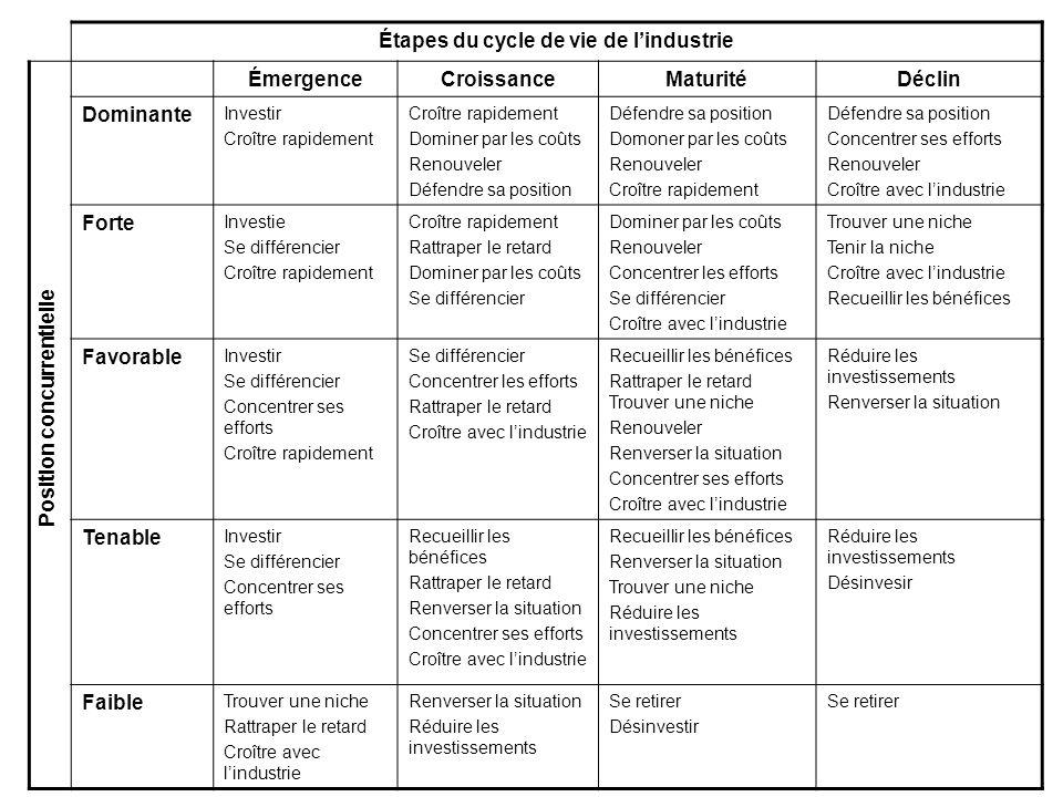 Étapes du cycle de vie de l'industrie