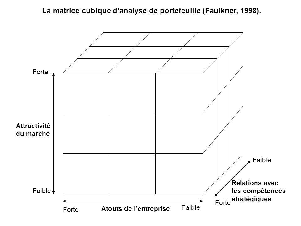 La matrice cubique d'analyse de portefeuille (Faulkner, 1998).