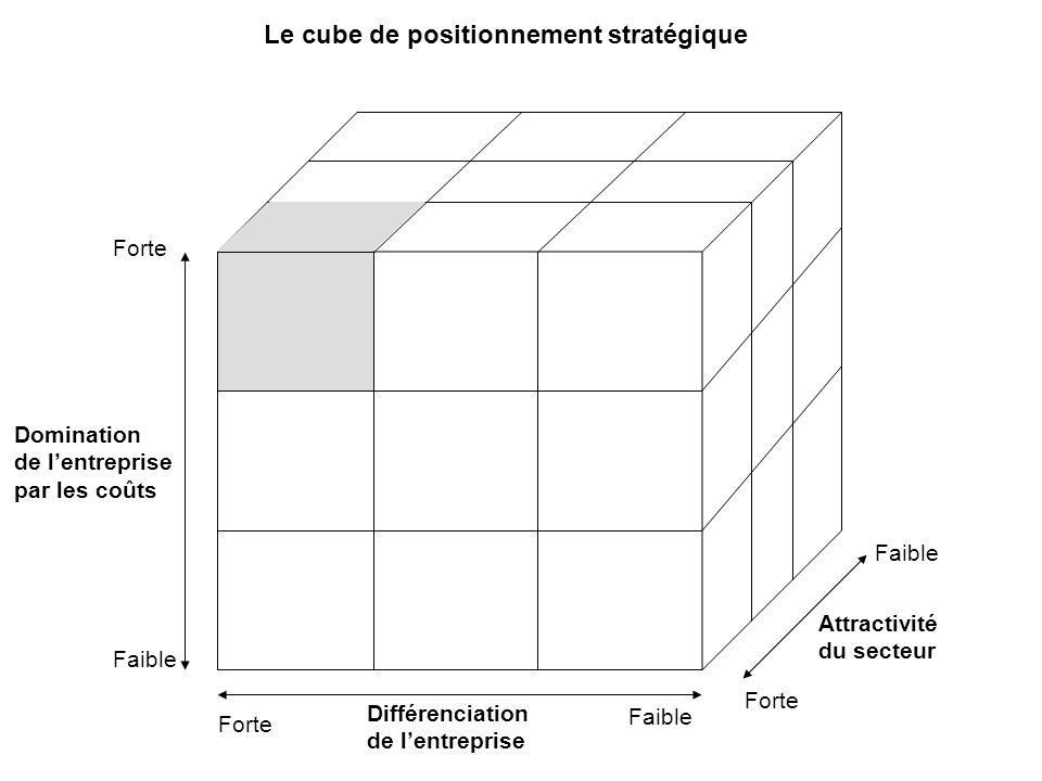 Le cube de positionnement stratégique