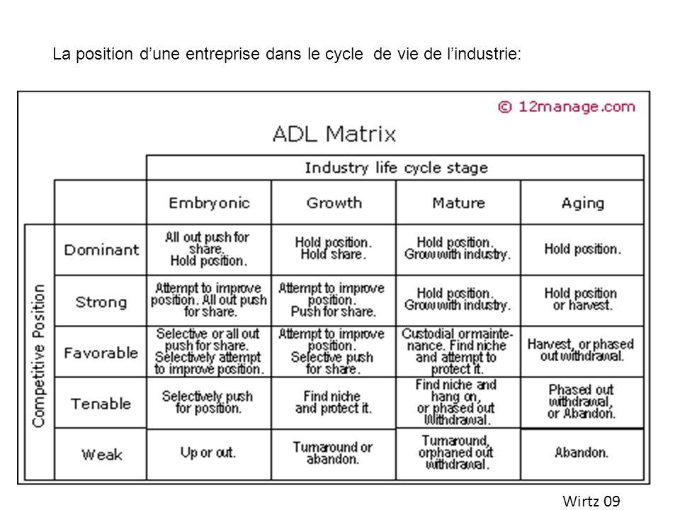 La position d'une entreprise dans le cycle de vie de l'industrie: