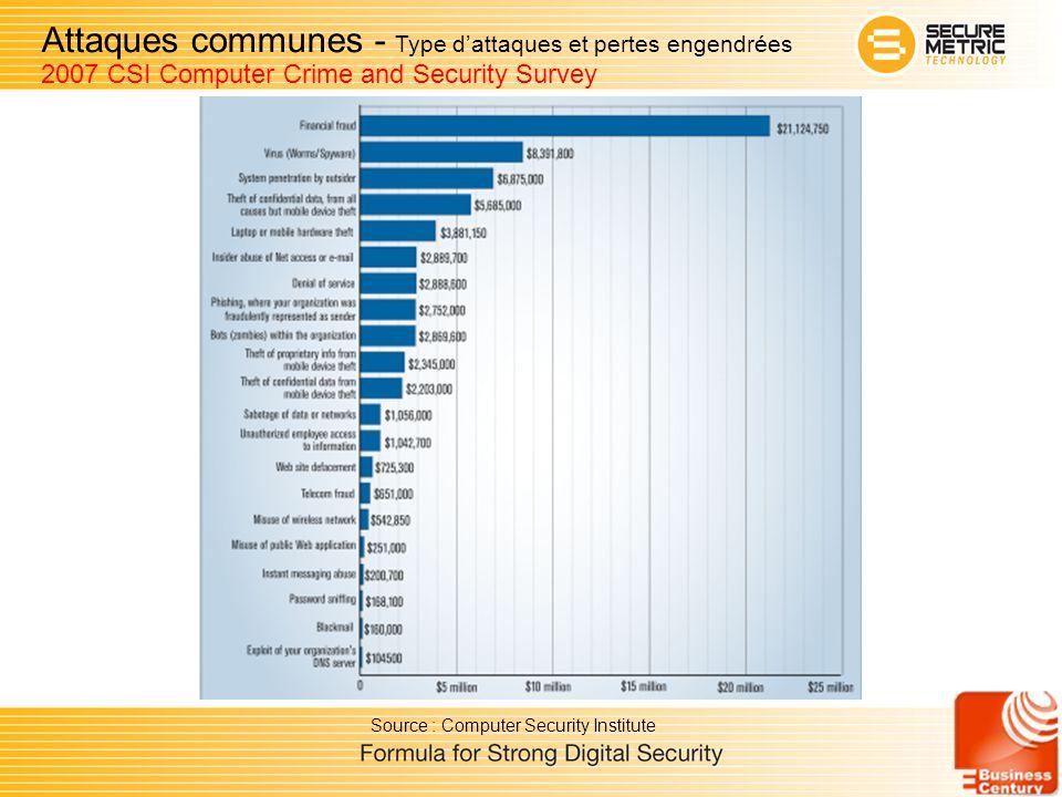 Attaques communes - Type d'attaques et pertes engendrées