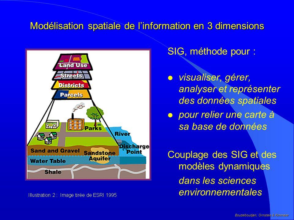 Modélisation spatiale de l'information en 3 dimensions