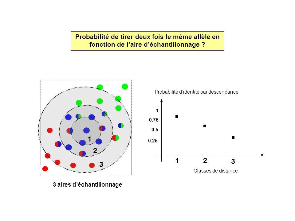 Probabilité de tirer deux fois le même allèle en fonction de l'aire d'échantillonnage