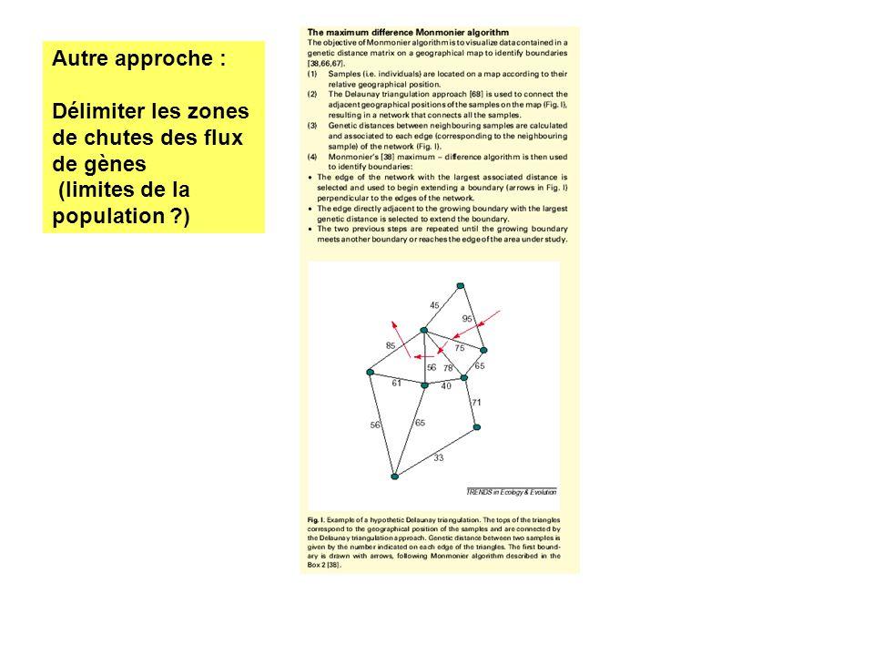 Autre approche : Délimiter les zones de chutes des flux de gènes (limites de la population )