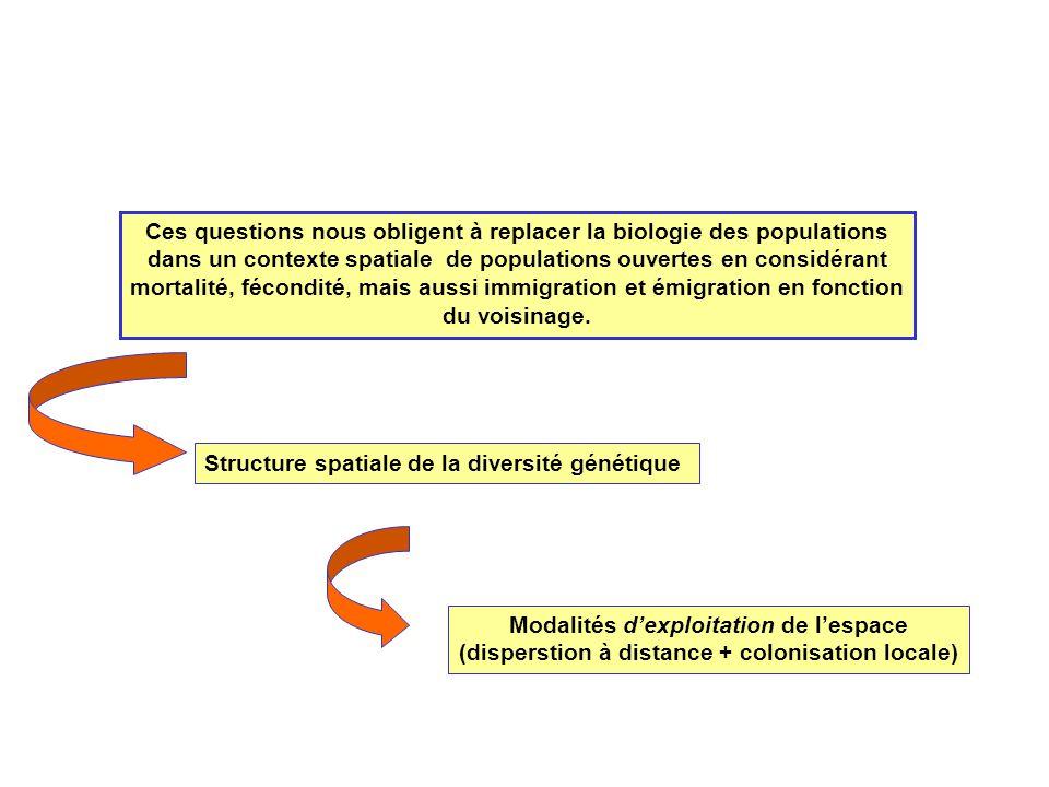 Structure spatiale de la diversité génétique