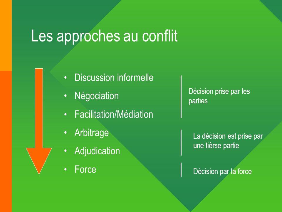 Les approches au conflit