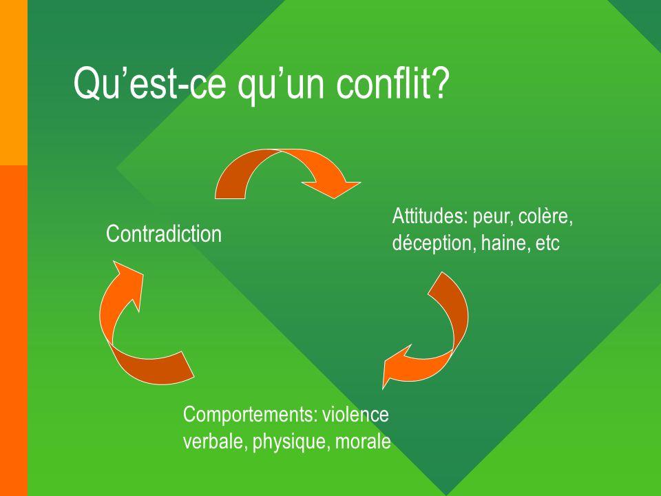 Qu'est-ce qu'un conflit
