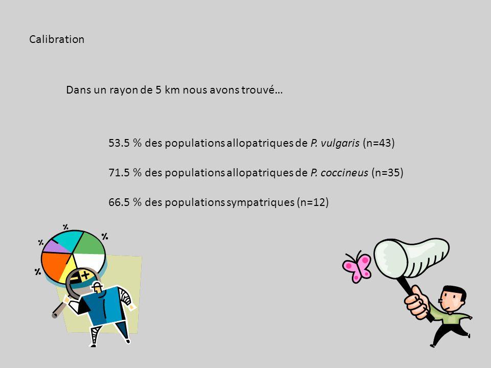 Calibration Dans un rayon de 5 km nous avons trouvé… 53.5 % des populations allopatriques de P. vulgaris (n=43)