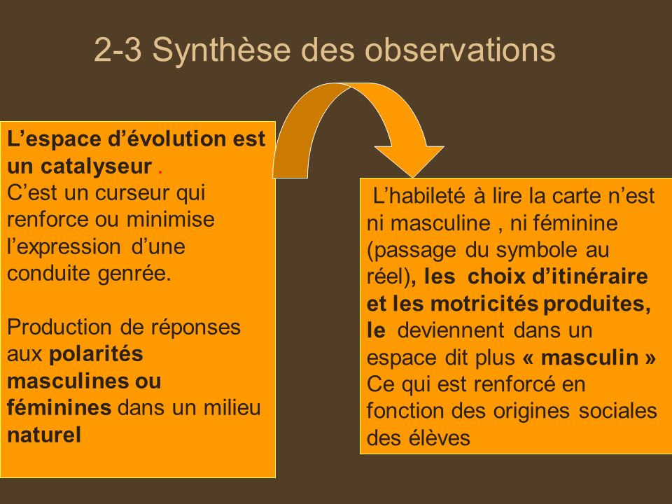 2-3 Synthèse des observations