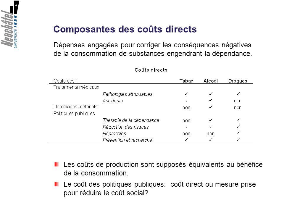 Composantes des coûts directs