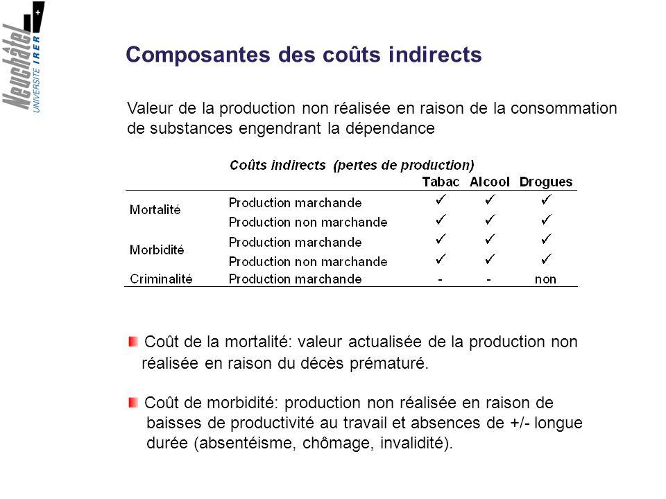 Composantes des coûts indirects