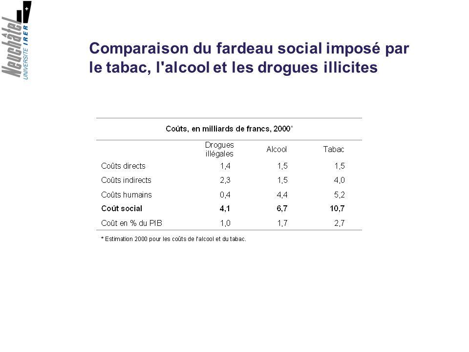 Comparaison du fardeau social imposé par le tabac, l alcool et les drogues illicites