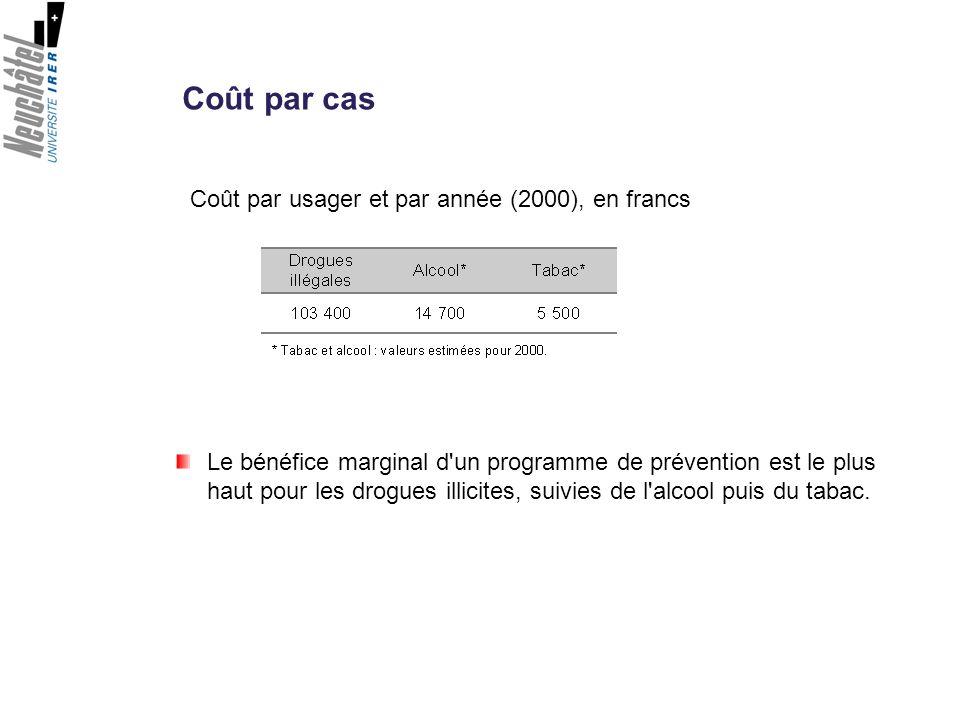 Coût par cas Coût par usager et par année (2000), en francs