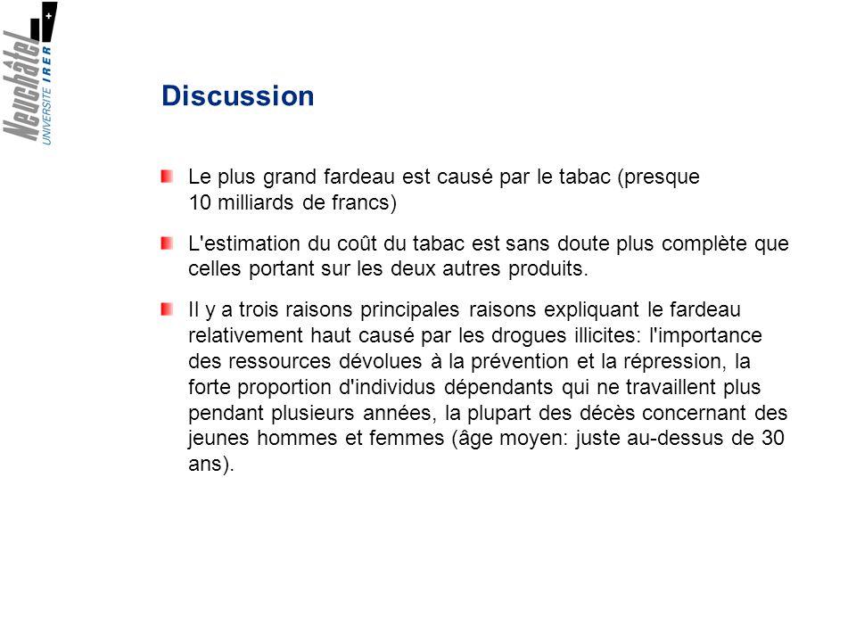 Discussion Le plus grand fardeau est causé par le tabac (presque 10 milliards de francs)