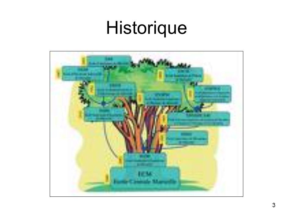 Historique Historique
