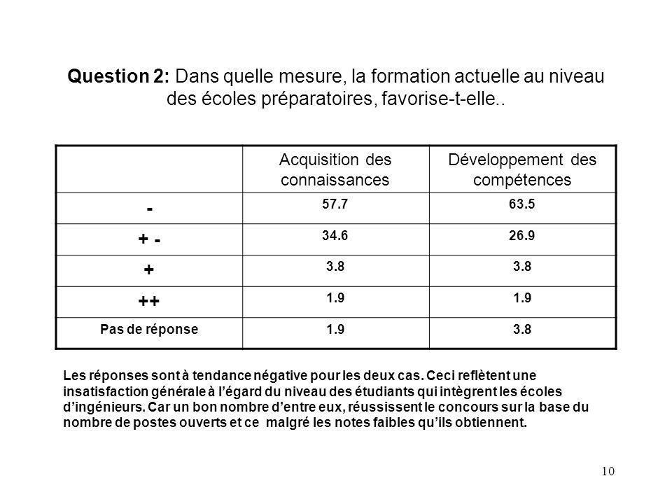 Question 2: Dans quelle mesure, la formation actuelle au niveau des écoles préparatoires, favorise-t-elle..