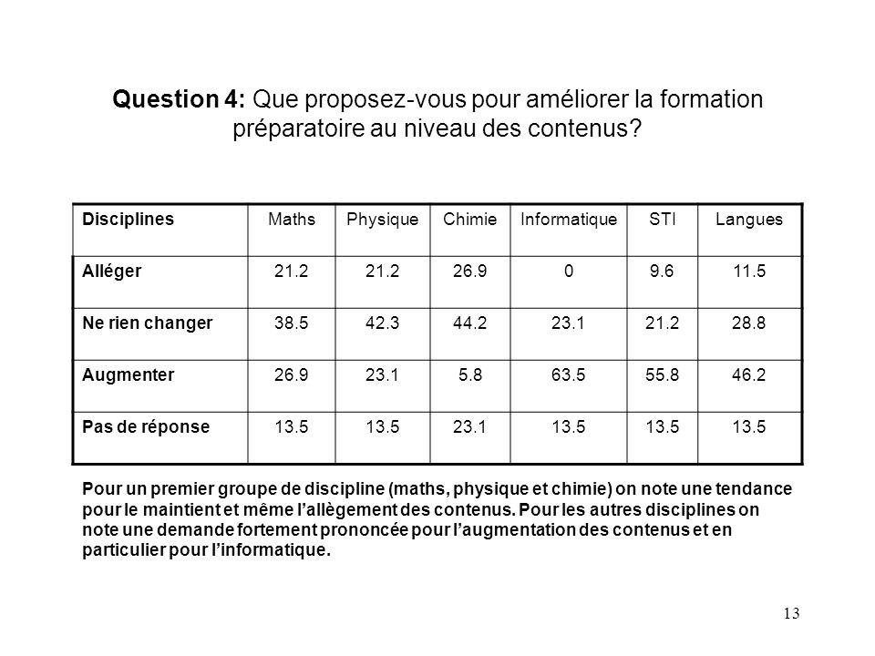 Question 4: Que proposez-vous pour améliorer la formation préparatoire au niveau des contenus