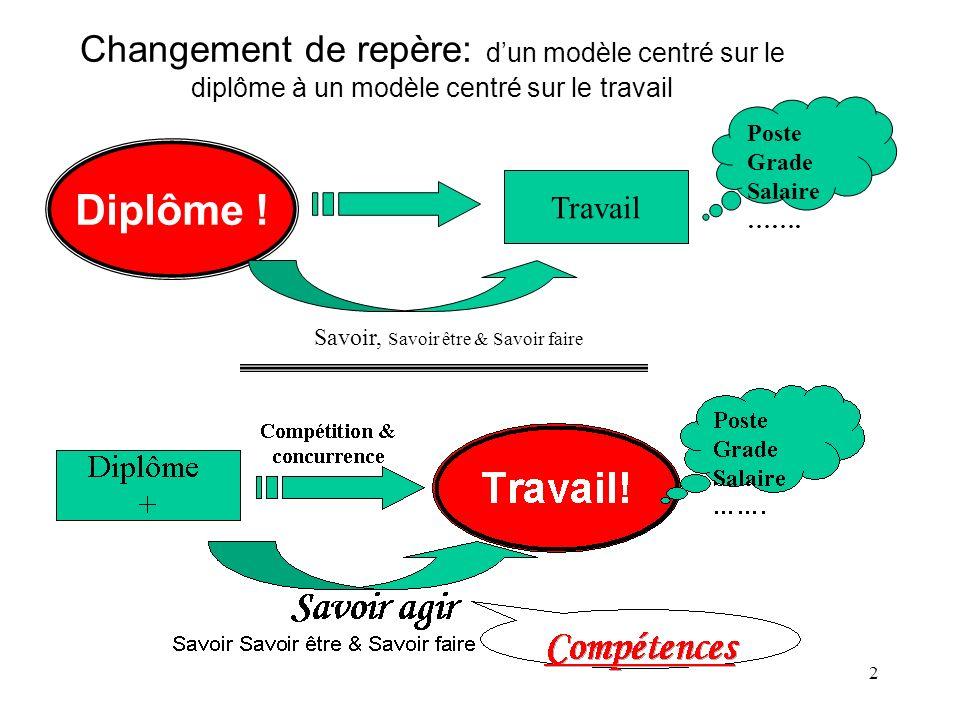 Changement de repère: d'un modèle centré sur le diplôme à un modèle centré sur le travail