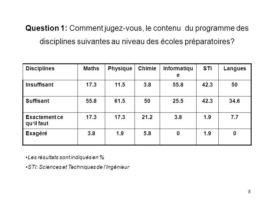 Question 1: Comment jugez-vous, le contenu du programme des disciplines suivantes au niveau des écoles préparatoires