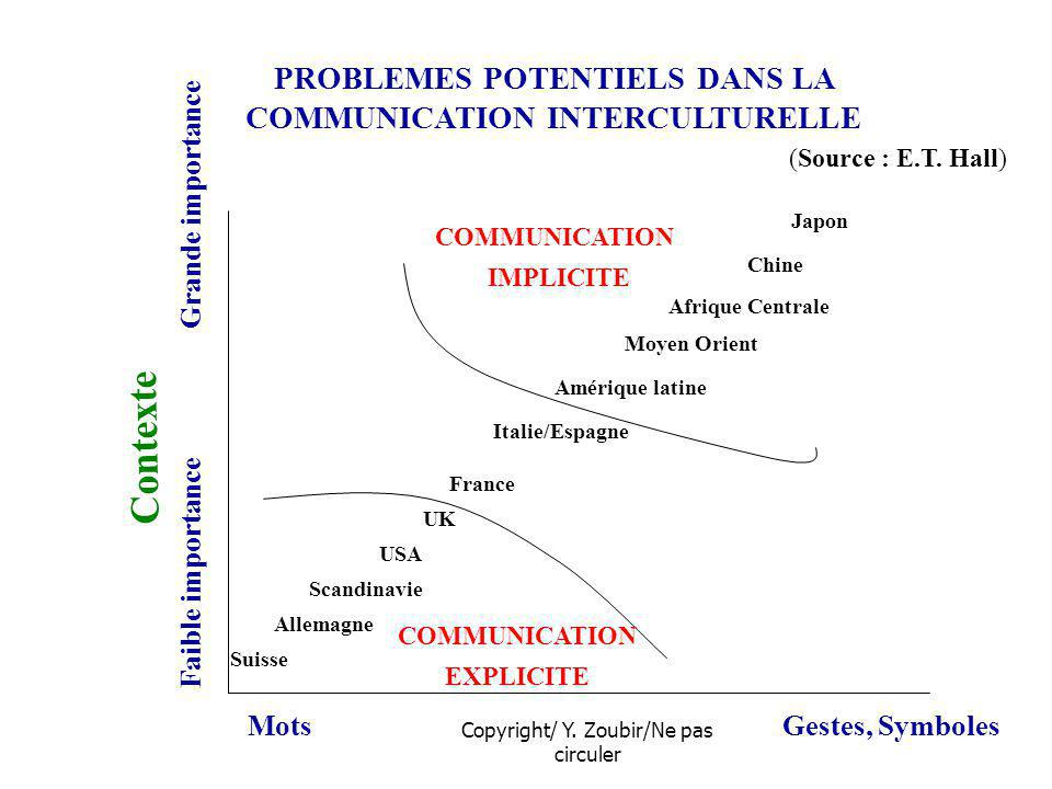 PROBLEMES POTENTIELS DANS LA COMMUNICATION INTERCULTURELLE