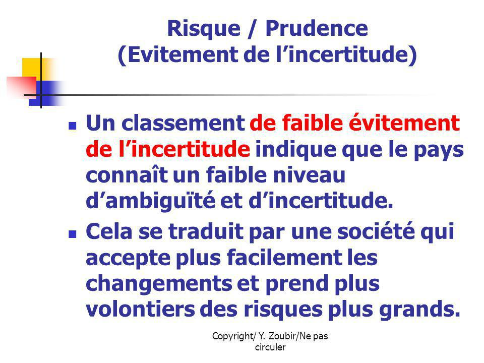 Risque / Prudence (Evitement de l'incertitude)