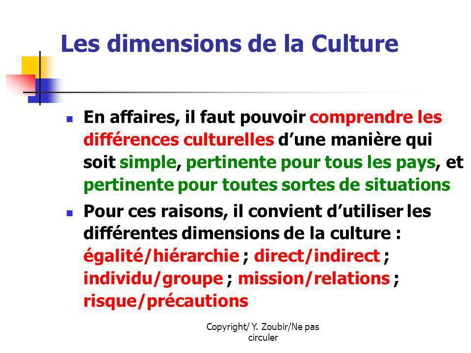 Les dimensions de la Culture