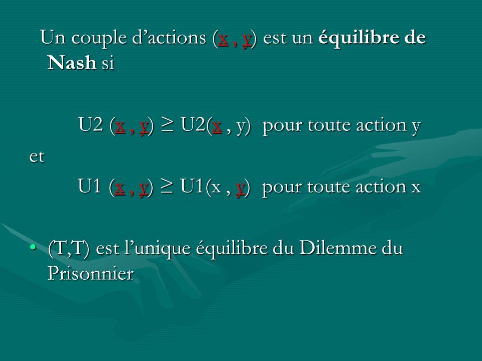 Un couple d'actions (x , y) est un équilibre de Nash si