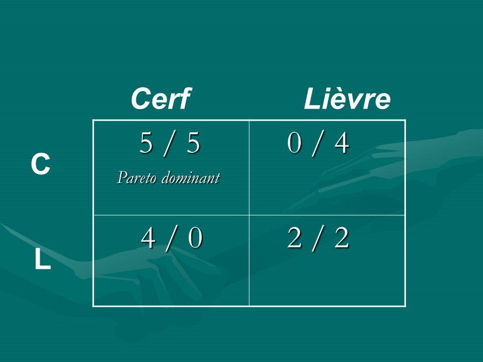 Cerf Lièvre 5 / 5 Pareto dominant 0 / 4 4 / 0 2 / 2 C L