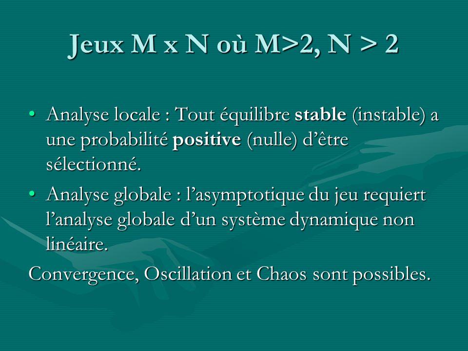 Jeux M x N où M>2, N > 2 Analyse locale : Tout équilibre stable (instable) a une probabilité positive (nulle) d'être sélectionné.